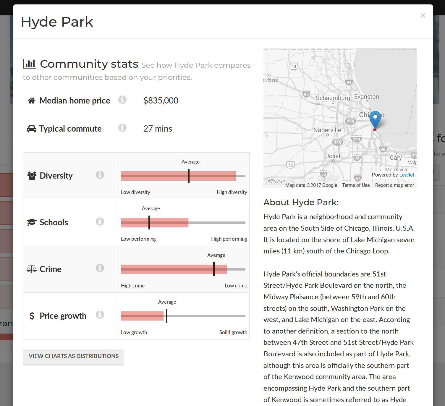 Detailed stats on Hyde Park, my hometown neighborhood